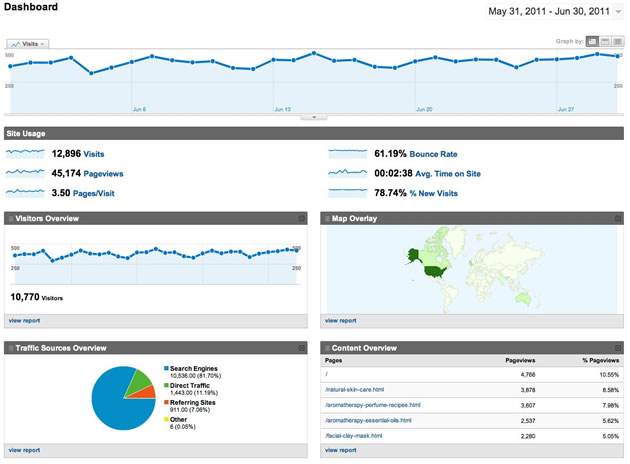 Example of a Dashboard in Google Analytics